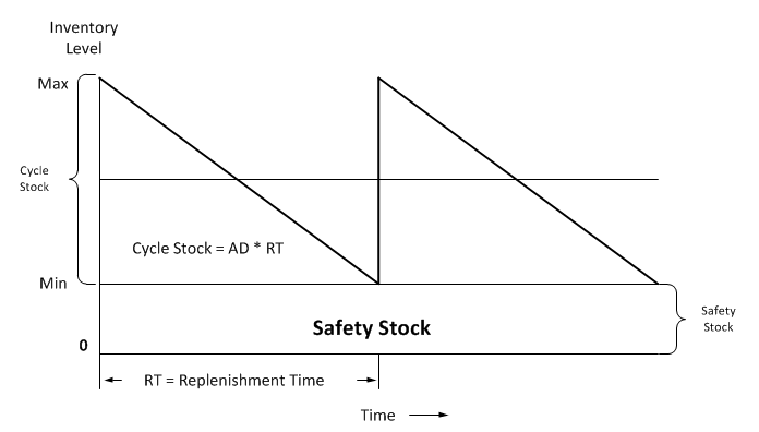 safety stock Don't waste time or money on your inventory start optimizing stock levels get stock covers and reorder points leverage the lokad forecasting technology to.