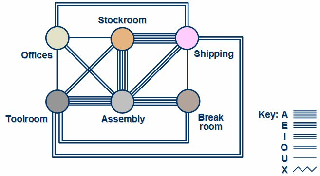 Design of a good industrial layout
